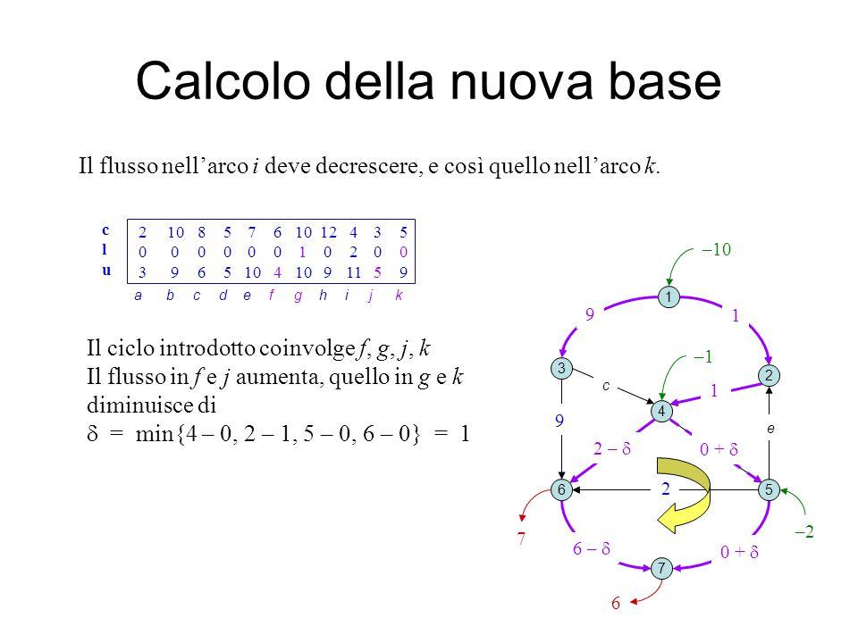 f j h Calcolo della nuova base 1 2 3 4 5 7 6 b e Il flusso nell'arco i deve decrescere, e così quello nell'arco k.