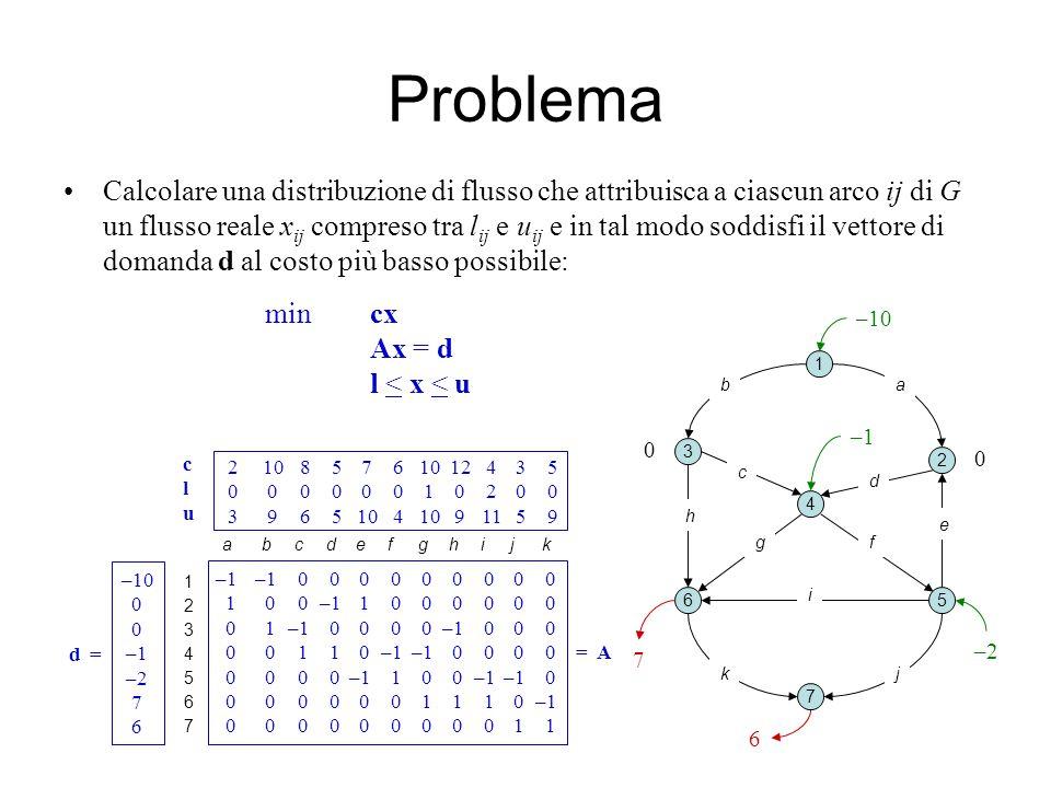 Problema Calcolare una distribuzione di flusso che attribuisca a ciascun arco ij di G un flusso reale x ij compreso tra l ij e u ij e in tal modo soddisfi il vettore di domanda d al costo più basso possibile: mincx Ax = d l < x < u 12345671234567 –1–1 0 0 0 0 0 0 0 0 0 1 0 0–1 1 0 0 0 0 0 0 0 1–1 0 0 0 0–1 0 0 0 0 0 1 1 0–1 –1 0 0 0 0 =A 0 0 0 0–1 1 0 0–1–1 0 0 0 0 0 0 0 1 1 1 0–1 0 0 0 0 0 0 0 0 0 1 1 –10 0 –1 –2 7 6 d=d= 2 10 8 5 7 6 10 12 4 3 5 0 0 0 0 0 0 1 0 2 0 0 3 9 6 5 10 4 10 9 11 5 9 a b c d e f g h i j k cluclu 7 1 2 3 4 5 7 6 –10 –2 –1 0 6 ab c d e fg h i jk 0