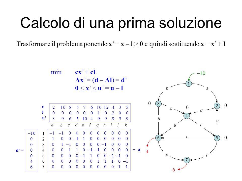 Calcolo di una prima soluzione 1 2 3 4 5 7 6 0 0 0 0 ab c d e fg k i j t 6 4 s 10 Aggiungere i nodi s e t, collegarli alle sorgenti e ai pozzi k con capacità pari a |d k |, trovare il max (s, t)-flusso; h 10 82 2 7 3 4 6 6 1 se è < kP kP dk dk non c'è soluzione 12345671234567 –1–1 0 0 0 0 0 0 0 0 0 1 0 0–1 1 0 0 0 0 0 0 0 1–1 0 0 0 0–1 0 0 0 0 0 1 1 0–1 –1 0 0 0 0 =A 0 0 0 0–1 1 0 0–1–1 0 0 0 0 0 0 0 1 1 1 0–1 0 0 0 0 0 0 0 0 0 1 1 –10 0 4 6 d' = 2 10 8 5 7 6 10 12 4 3 5 0 0 0 0 0 0 1 0 2 0 0 3 9 6 5 10 4 9 9 9 5 9 a b c d e f g h i j k clu'clu' Altrimenti, ricavare x = x' + l (ammissibile) 2 8 1 2 0 0 3 7 0 0 6 x'x' 2 8 1 2 0 0 4 7 2 0 6 x