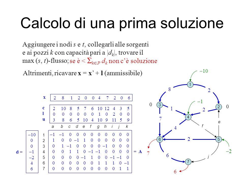 Calcolo di una prima soluzione 1 2 3 4 5 7 6 0 ab c d e fg k i j –10 Aggiungere i nodi s e t, collegarli alle sorgenti e ai pozzi k con capacità pari a |d k |, trovare il max (s, t)-flusso; h 6 2 8 2 2 7 4 1 se è <  k  P d k non c'è soluzione 12345671234567 –1–1 0 0 0 0 0 0 0 0 0 1 0 0–1 1 0 0 0 0 0 0 0 1–1 0 0 0 0–1 0 0 0 0 0 1 1 0–1 –1 0 0 0 0 =A 0 0 0 0–1 1 0 0–1–1 0 0 0 0 0 0 0 1 1 1 0–1 0 0 0 0 0 0 0 0 0 1 1 –10 0 –1 –2 4 6 d = 2 10 8 5 7 6 10 12 4 3 5 0 0 0 0 0 0 1 0 2 0 0 3 8 6 5 10 4 10 9 11 5 9 a b c d e f g h i j k cluclu Altrimenti, ricavare x = x' + l (ammissibile) 6 7 2 8 1 2 0 0 4 7 2 0 6 x –2 –1 0