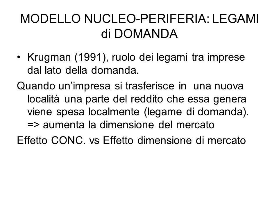 MODELLO NUCLEO-PERIFERIA: LEGAMI di DOMANDA Krugman (1991), ruolo dei legami tra imprese dal lato della domanda.