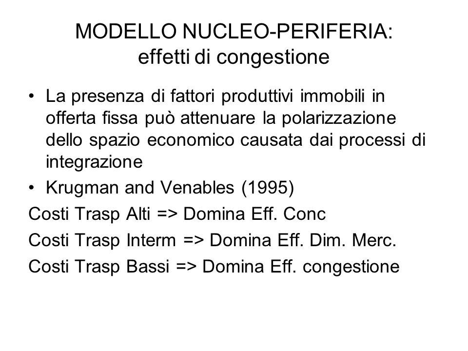 MODELLO NUCLEO-PERIFERIA: effetti di congestione La presenza di fattori produttivi immobili in offerta fissa può attenuare la polarizzazione dello spazio economico causata dai processi di integrazione Krugman and Venables (1995) Costi Trasp Alti => Domina Eff.