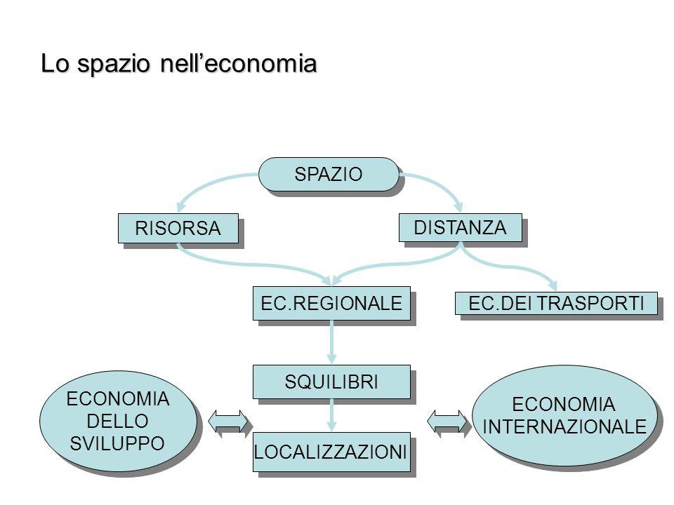 Lo spazio nell'economia SPAZIO RISORSA DISTANZA EC.REGIONALE EC.DEI TRASPORTI SQUILIBRI LOCALIZZAZIONI ECONOMIA DELLO SVILUPPO ECONOMIA DELLO SVILUPPO ECONOMIA INTERNAZIONALE ECONOMIA INTERNAZIONALE