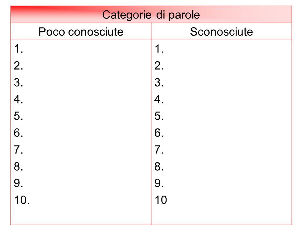 Categorie di parole Poco conosciuteSconosciute 1. 2. 3. 4. 5. 6. 7. 8. 9. 10. 1. 2. 3. 4. 5. 6. 7. 8. 9. 10