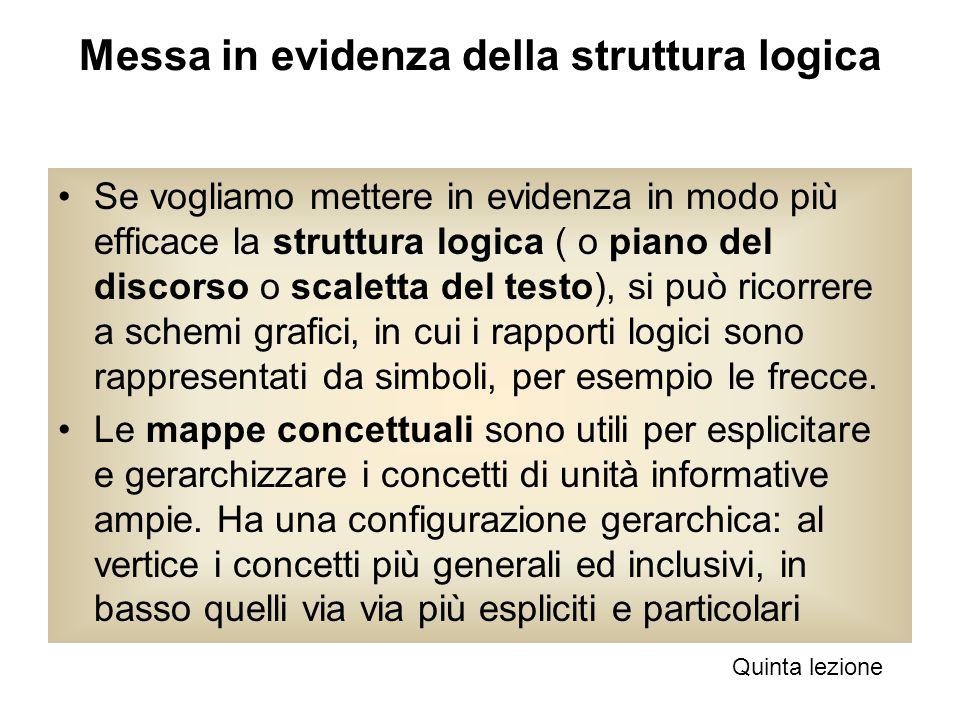 Messa in evidenza della struttura logica Se vogliamo mettere in evidenza in modo più efficace la struttura logica ( o piano del discorso o scaletta de