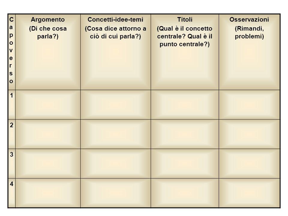 CapoversoCapoverso Argomento (Di che cosa parla?) Concetti-idee-temi (Cosa dice attorno a ciò di cui parla?) Titoli (Qual è il concetto centrale? Qual