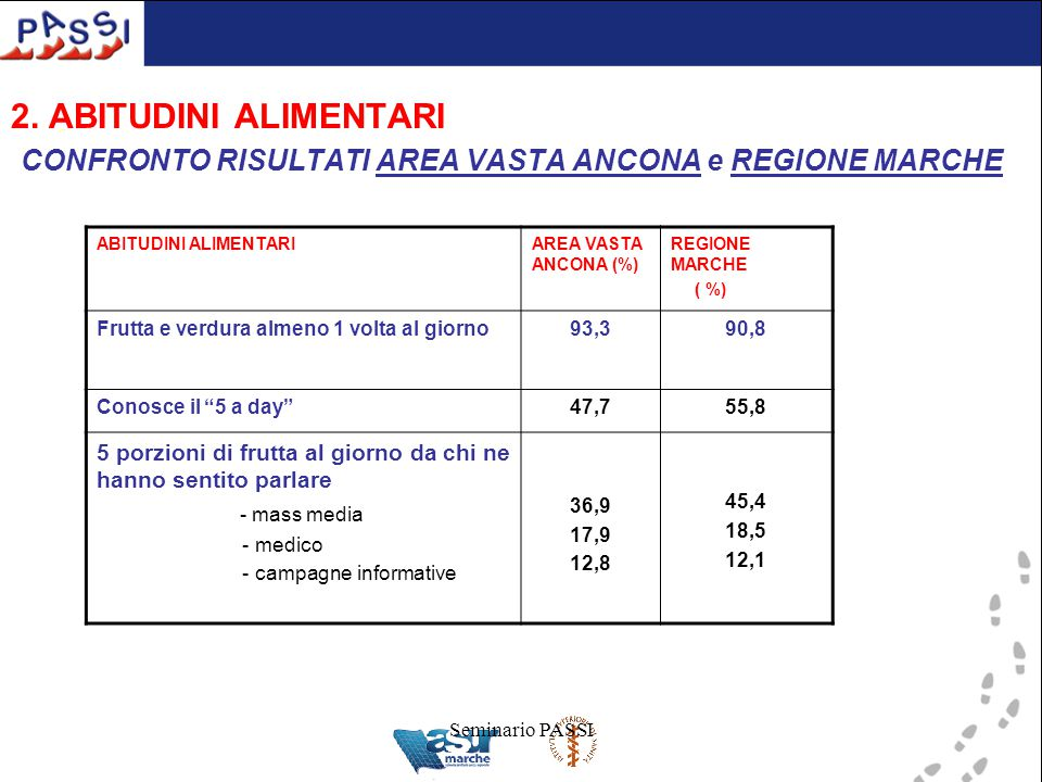 Seminario PASSI 2. ABITUDINI ALIMENTARI CONFRONTO RISULTATI AREA VASTA ANCONA e REGIONE MARCHE ABITUDINI ALIMENTARIAREA VASTA ANCONA (%) REGIONE MARCH
