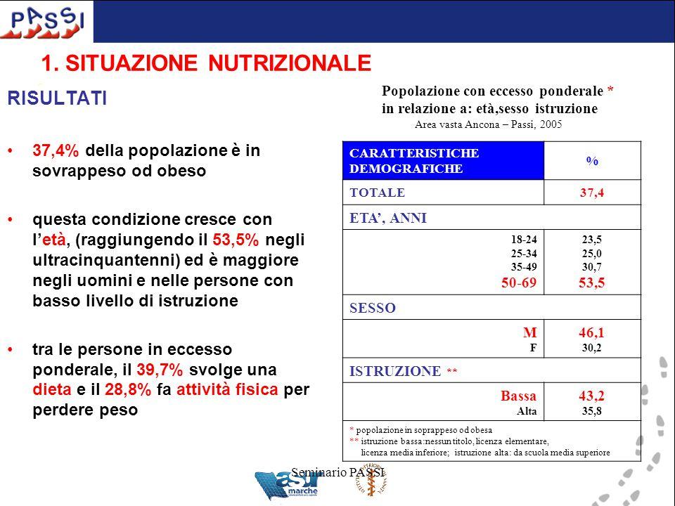 Seminario PASSI 1. SITUAZIONE NUTRIZIONALE RISULTATI 37,4% della popolazione è in sovrappeso od obeso questa condizione cresce con l'età, (raggiungend