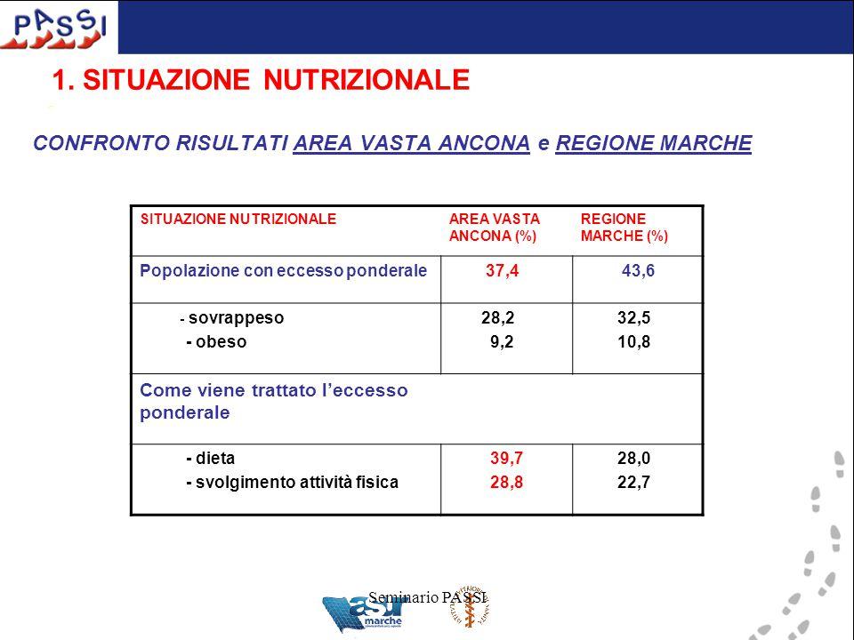 Seminario PASSI 1. SITUAZIONE NUTRIZIONALE CONFRONTO RISULTATI AREA VASTA ANCONA e REGIONE MARCHE SITUAZIONE NUTRIZIONALEAREA VASTA ANCONA (%) REGIONE