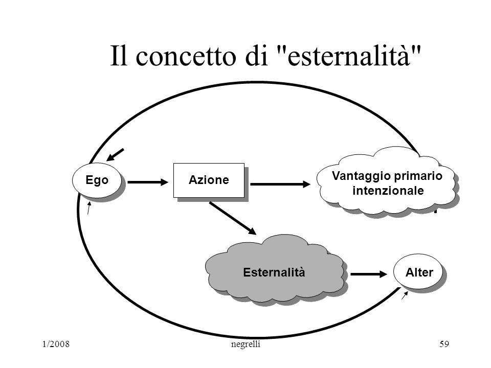 1/2008negrelli59 Il concetto di esternalità Azione Vantaggio primario intenzionale Ego EsternalitàAlter