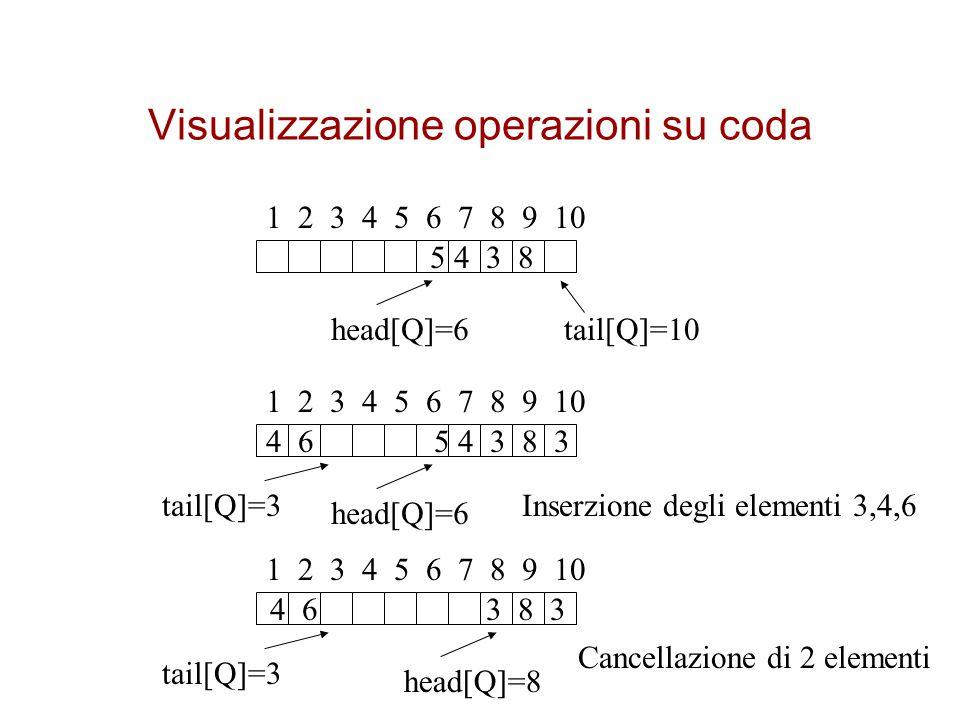 Visualizzazione operazioni su coda 1 2 3 4 5 6 7 8 9 10 5 4 3 8 head[Q]=6tail[Q]=10 1 2 3 4 5 6 7 8 9 10 4 6 5 4 3 8 3 head[Q]=6 tail[Q]=3Inserzione degli elementi 3,4,6 1 2 3 4 5 6 7 8 9 10 4 6 3 8 3 head[Q]=8 tail[Q]=3 Cancellazione di 2 elementi