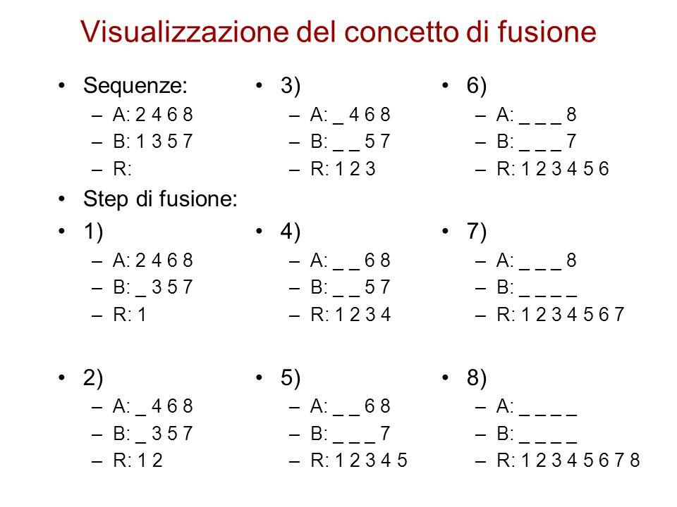 Visualizzazione del concetto di fusione Sequenze: –A: 2 4 6 8 –B: 1 3 5 7 –R: Step di fusione: 1) –A: 2 4 6 8 –B: _ 3 5 7 –R: 1 2) –A: _ 4 6 8 –B: _ 3 5 7 –R: 1 2 3) –A: _ 4 6 8 –B: _ _ 5 7 –R: 1 2 3 4) –A: _ _ 6 8 –B: _ _ 5 7 –R: 1 2 3 4 5) –A: _ _ 6 8 –B: _ _ _ 7 –R: 1 2 3 4 5 6) –A: _ _ _ 8 –B: _ _ _ 7 –R: 1 2 3 4 5 6 7) –A: _ _ _ 8 –B: _ _ _ _ –R: 1 2 3 4 5 6 7 8) –A: _ _ _ _ –B: _ _ _ _ –R: 1 2 3 4 5 6 7 8