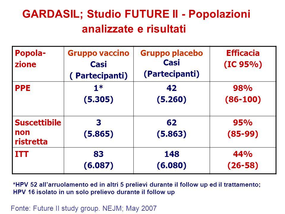 GARDASIL; Studio FUTURE II - Popolazioni analizzate e risultati Popola- zione Gruppo vaccino Casi ( Partecipanti) Gruppo placebo Casi (Partecipanti) Efficacia (IC 95%) PPE1* (5.305) 42 (5.260) 98% (86-100) Suscettibile non ristretta 3 (5.865) 62 (5.863) 95% (85-99) ITT83 (6.087) 148 (6.080) 44% (26-58) *HPV 52 all'arruolamento ed in altri 5 prelievi durante il follow up ed il trattamento; HPV 16 isolato in un solo prelievo durante il follow up Fonte: Future II study group.