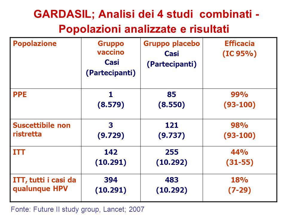 PopolazioneGruppo vaccino Casi (Partecipanti) Gruppo placebo Casi (Partecipanti) Efficacia (IC 95%) PPE1 (8.579) 85 (8.550) 99% (93-100) Suscettibile non ristretta 3 (9.729) 121 (9.737) 98% (93-100) ITT142 (10.291) 255 (10.292) 44% (31-55) ITT, tutti i casi da qualunque HPV 394 (10.291) 483 (10.292) 18% (7-29) GARDASIL; Analisi dei 4 studi combinati - Popolazioni analizzate e risultati Fonte: Future II study group, Lancet; 2007