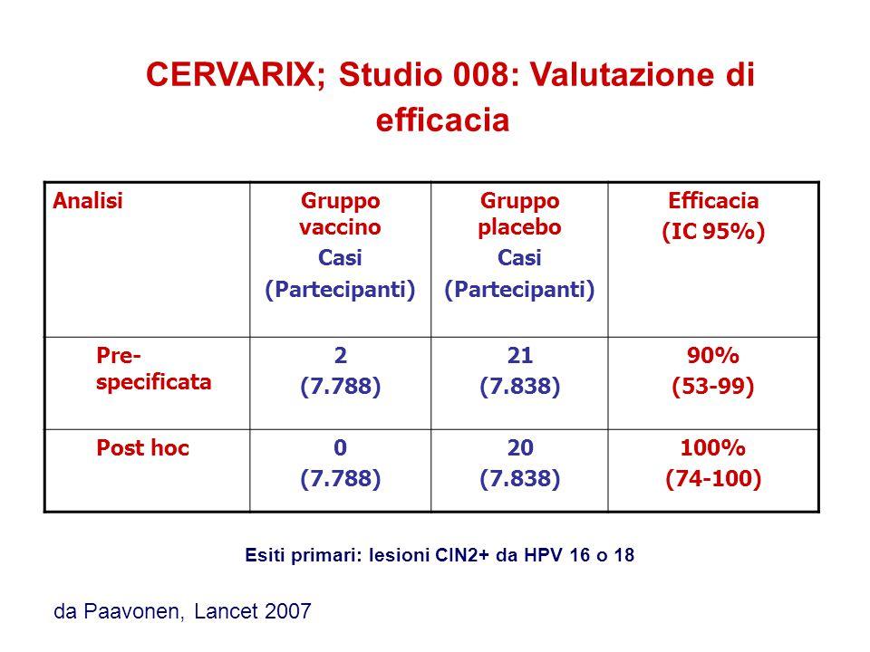 AnalisiGruppo vaccino Casi (Partecipanti) Gruppo placebo Casi (Partecipanti) Efficacia (IC 95%) Pre- specificata 2 (7.788) 21 (7.838) 90% (53-99) Post hoc0 (7.788) 20 (7.838) 100% (74-100) CERVARIX; Studio 008: Valutazione di efficacia Esiti primari: lesioni CIN2+ da HPV 16 o 18 da Paavonen, Lancet 2007
