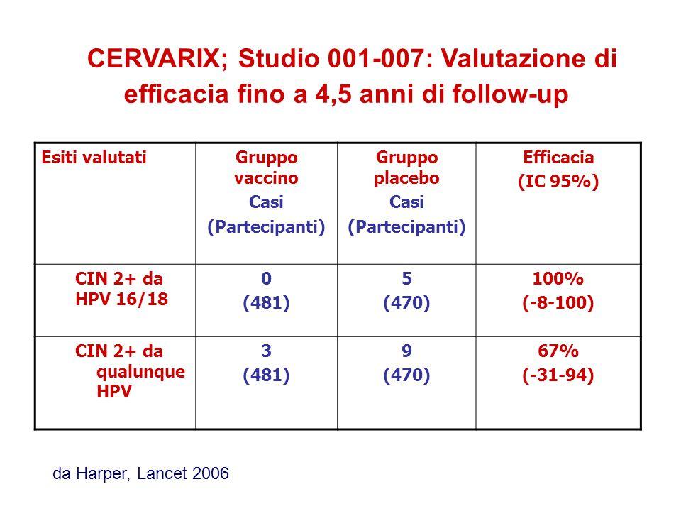 Esiti valutatiGruppo vaccino Casi (Partecipanti) Gruppo placebo Casi (Partecipanti) Efficacia (IC 95%) CIN 2+ da HPV 16/18 0 (481) 5 (470) 100% (-8-100) CIN 2+ da qualunque HPV 3 (481) 9 (470) 67% (-31-94) CERVARIX; Studio 001-007: Valutazione di efficacia fino a 4,5 anni di follow-up da Harper, Lancet 2006