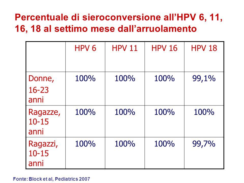 HPV 6HPV 11HPV 16HPV 18 Donne, 16-23 anni 100% 99,1% Ragazze, 10-15 anni 100% Ragazzi, 10-15 anni 100% 99,7% Percentuale di sieroconversione all'HPV 6, 11, 16, 18 al settimo mese dall'arruolamento Fonte: Block et al, Pediatrics 2007