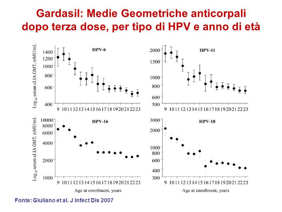 Gardasil: Medie Geometriche anticorpali dopo terza dose, per tipo di HPV e anno di età Fonte: Giuliano et al. J Infect Dis 2007