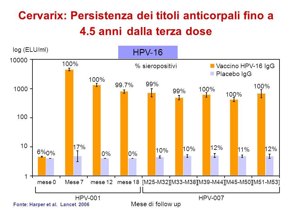 Cervarix: Persistenza dei titoli anticorpali fino a 4.5 anni dalla terza dose 1 10 100 1000 10000 mese 0Mese 7mese 12mese 18[M25-M32][M33-M38][M39-M44][M45-M50][M51-M53] 0% 17% 0% 12% 11% 12% 10% 6% 100% 99% 99.7% 100% Vaccino HPV-16 IgG Placebo IgG % sieropositivi log (ELU/ml) Mese di follow up HPV-001HPV-007 HPV-16 Fonte: Harper et al.
