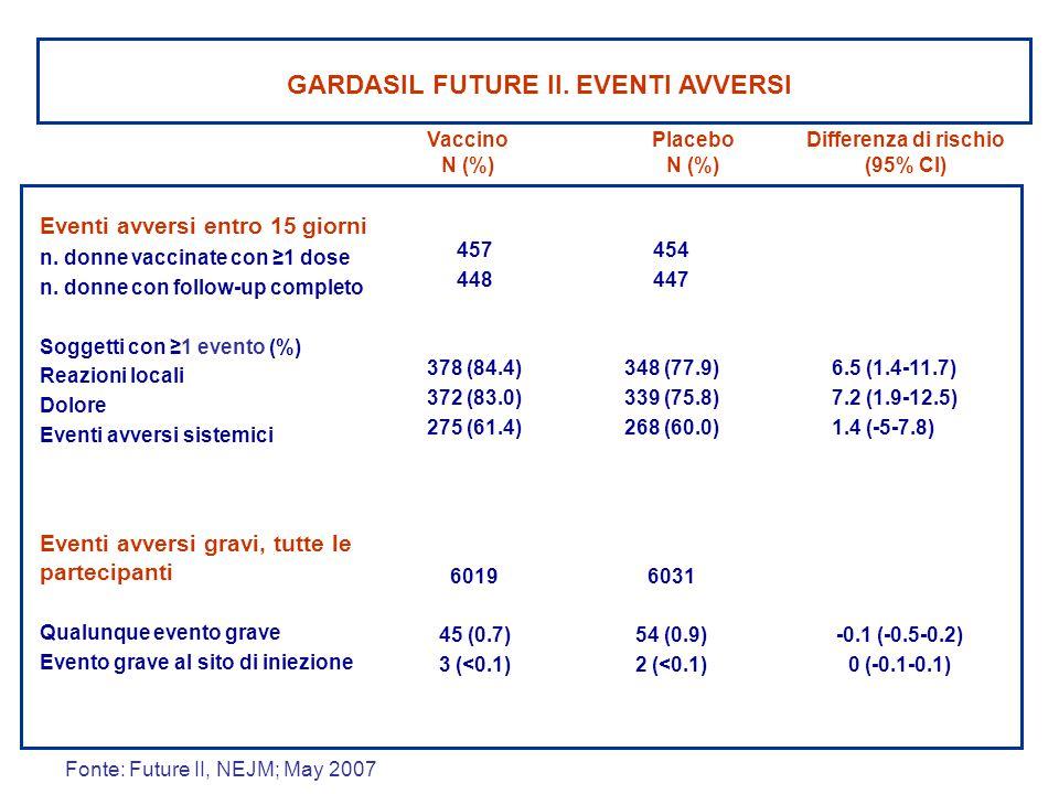 Differenza di rischio (95% CI) Placebo N (%) Vaccino N (%) GARDASIL FUTURE II. EVENTI AVVERSI 457 448 378 (84.4) 372 (83.0) 275 (61.4) 6019 45 (0.7) 3