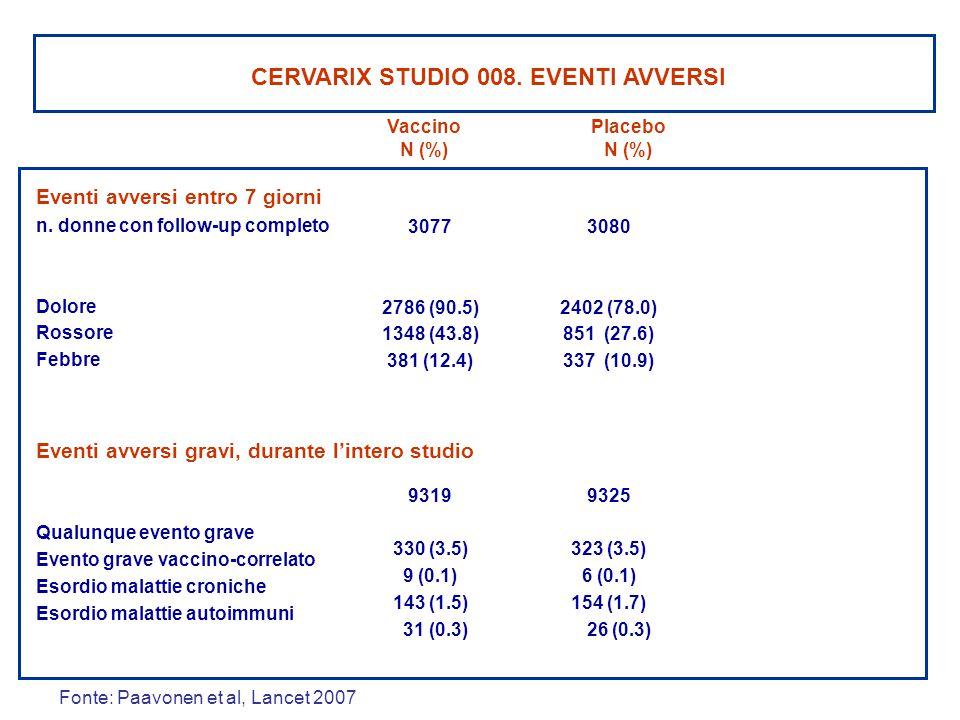Placebo N (%) Vaccino N (%) CERVARIX STUDIO 008. EVENTI AVVERSI 3077 2786 (90.5) 1348 (43.8) 381 (12.4) 9319 330 (3.5) 9 (0.1) 143 (1.5) 31 (0.3) 3080