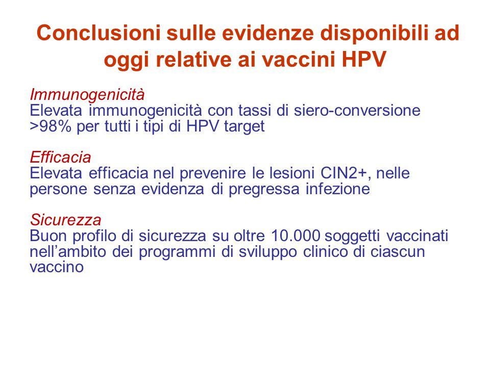 Conclusioni sulle evidenze disponibili ad oggi relative ai vaccini HPV Immunogenicità Elevata immunogenicità con tassi di siero-conversione >98% per tutti i tipi di HPV target Efficacia Elevata efficacia nel prevenire le lesioni CIN2+, nelle persone senza evidenza di pregressa infezione Sicurezza Buon profilo di sicurezza su oltre 10.000 soggetti vaccinati nell'ambito dei programmi di sviluppo clinico di ciascun vaccino