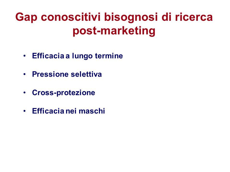 Gap conoscitivi bisognosi di ricerca post-marketing Efficacia a lungo termine Pressione selettiva Cross-protezione Efficacia nei maschi