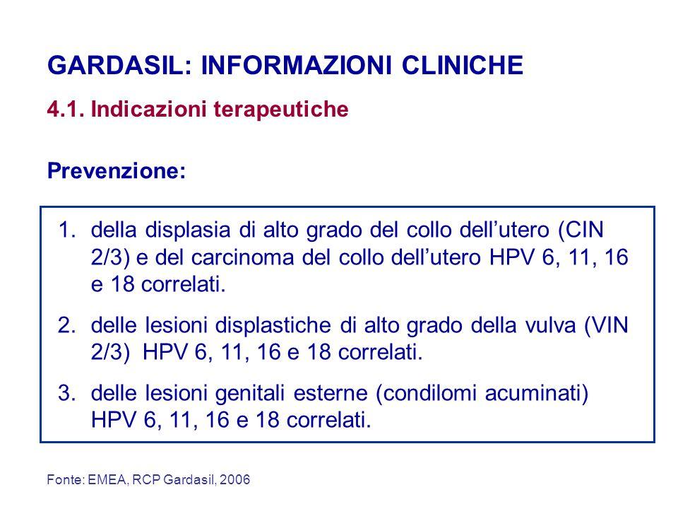 GARDASIL: INFORMAZIONI CLINICHE 4.1. Indicazioni terapeutiche Prevenzione: 1.della displasia di alto grado del collo dell'utero (CIN 2/3) e del carcin