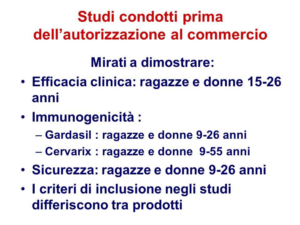 Studi condotti prima dell'autorizzazione al commercio Mirati a dimostrare: Efficacia clinica: ragazze e donne 15-26 anni Immunogenicità : –Gardasil :
