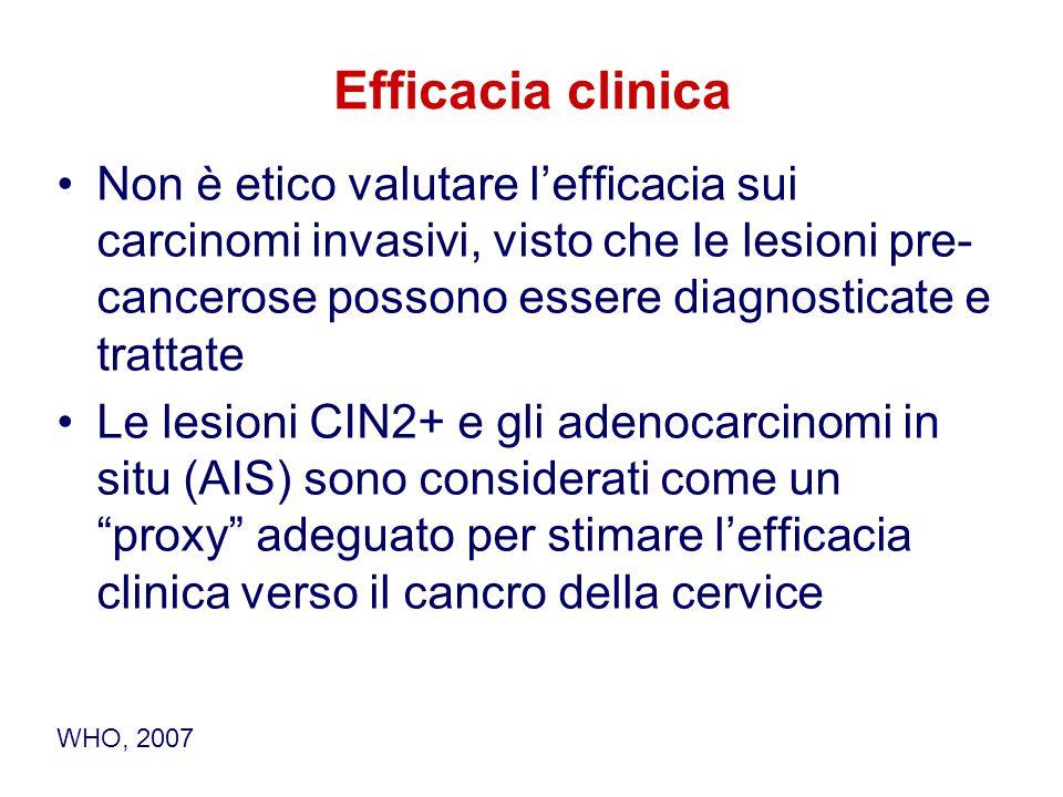 Efficacia clinica Non è etico valutare l'efficacia sui carcinomi invasivi, visto che le lesioni pre- cancerose possono essere diagnosticate e trattate Le lesioni CIN2+ e gli adenocarcinomi in situ (AIS) sono considerati come un proxy adeguato per stimare l'efficacia clinica verso il cancro della cervice WHO, 2007