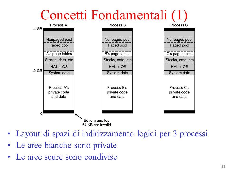 11 Concetti Fondamentali (1) Layout di spazi di indirizzamento logici per 3 processi Le aree bianche sono private Le aree scure sono condivise