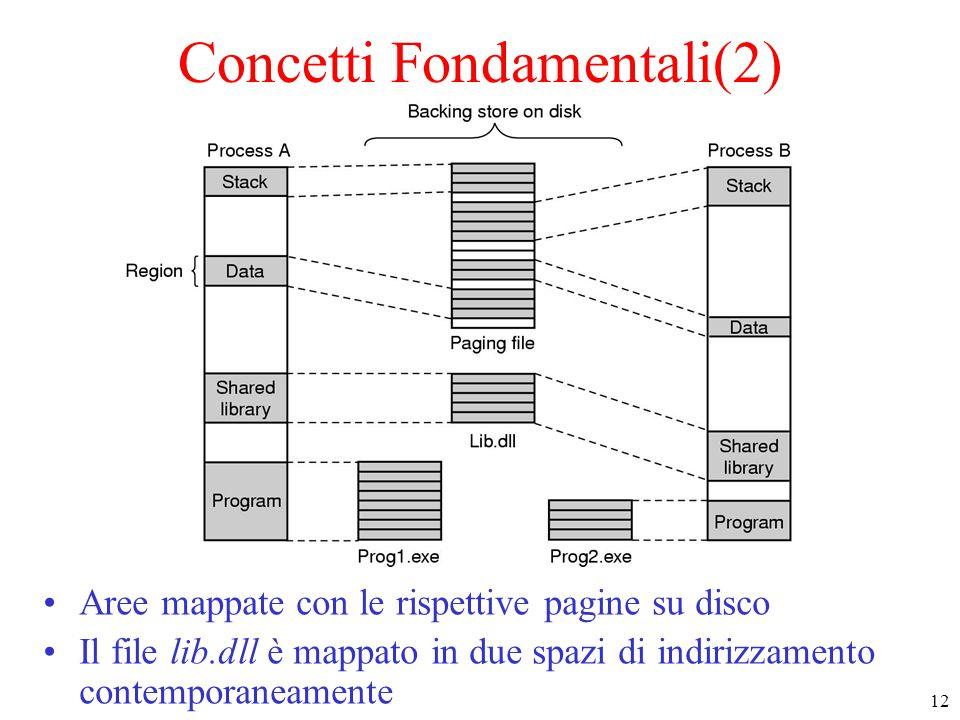 12 Concetti Fondamentali(2) Aree mappate con le rispettive pagine su disco Il file lib.dll è mappato in due spazi di indirizzamento contemporaneamente