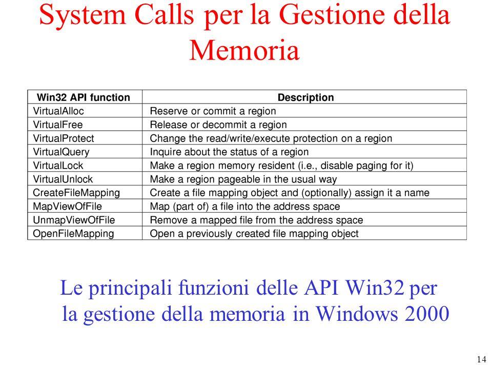 14 System Calls per la Gestione della Memoria Le principali funzioni delle API Win32 per la gestione della memoria in Windows 2000