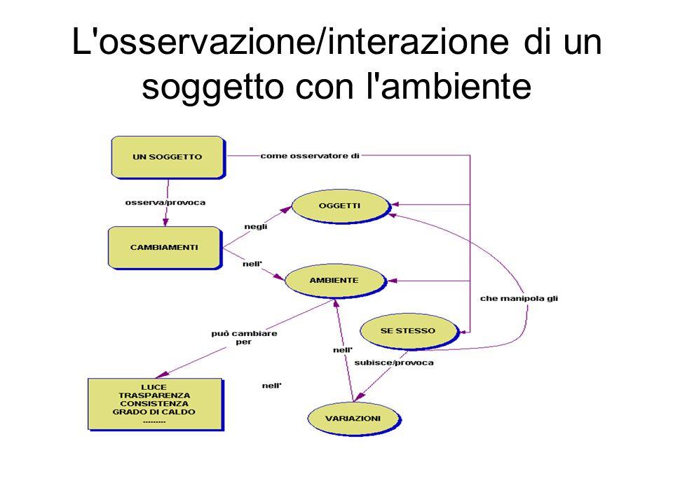 L'osservazione/interazione di un soggetto con l'ambiente