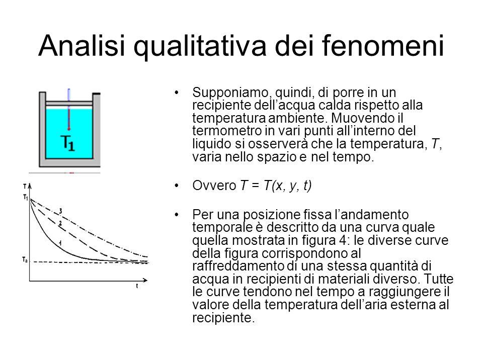 Analisi qualitativa dei fenomeni La differenza di temperatura (variabile intensiva)  T innesca un processo verso l'equilibrio termico; Tale equilibrio viene raggiunto attraverso il flusso di calore tra i due sistemi a contatto.