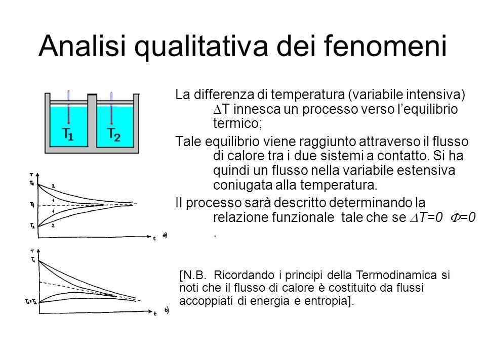 Analisi qualitativa dei fenomeni La differenza di temperatura (variabile intensiva)  T innesca un processo verso l'equilibrio termico; Tale equilibri