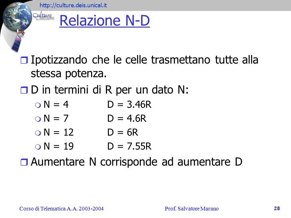 http://culture.deis.unical.it Corso di Telematica A.A.