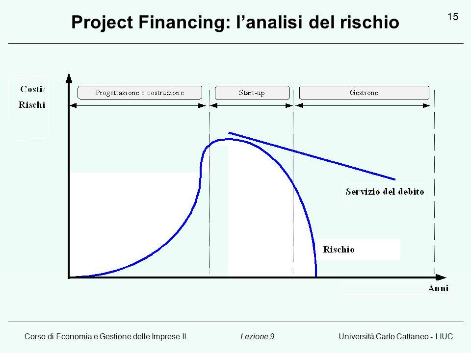 Corso di Economia e Gestione delle Imprese IIUniversità Carlo Cattaneo - LIUCLezione 9 15 Project Financing: l'analisi del rischio