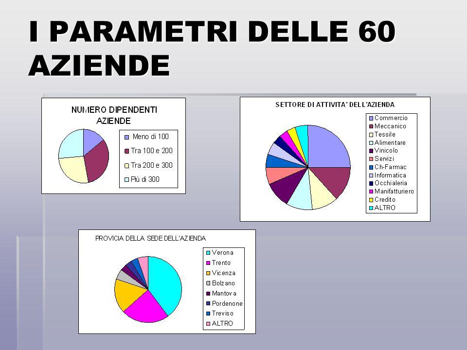 I PARAMETRI DELLE 60 AZIENDE