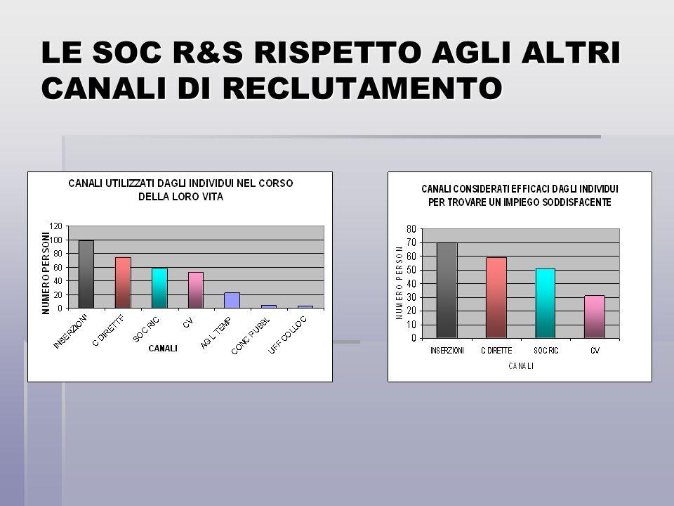 LE SOC R&S RISPETTO AGLI ALTRI CANALI DI RECLUTAMENTO