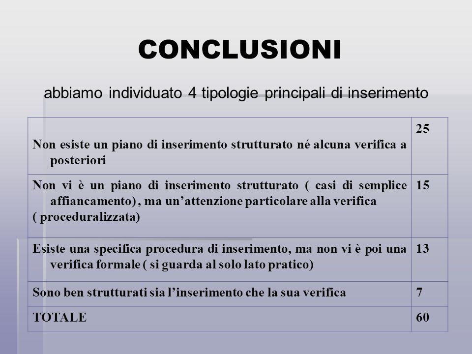 Non esiste un piano di inserimento strutturato né alcuna verifica a posteriori 25 Non vi è un piano di inserimento strutturato ( casi di semplice affi