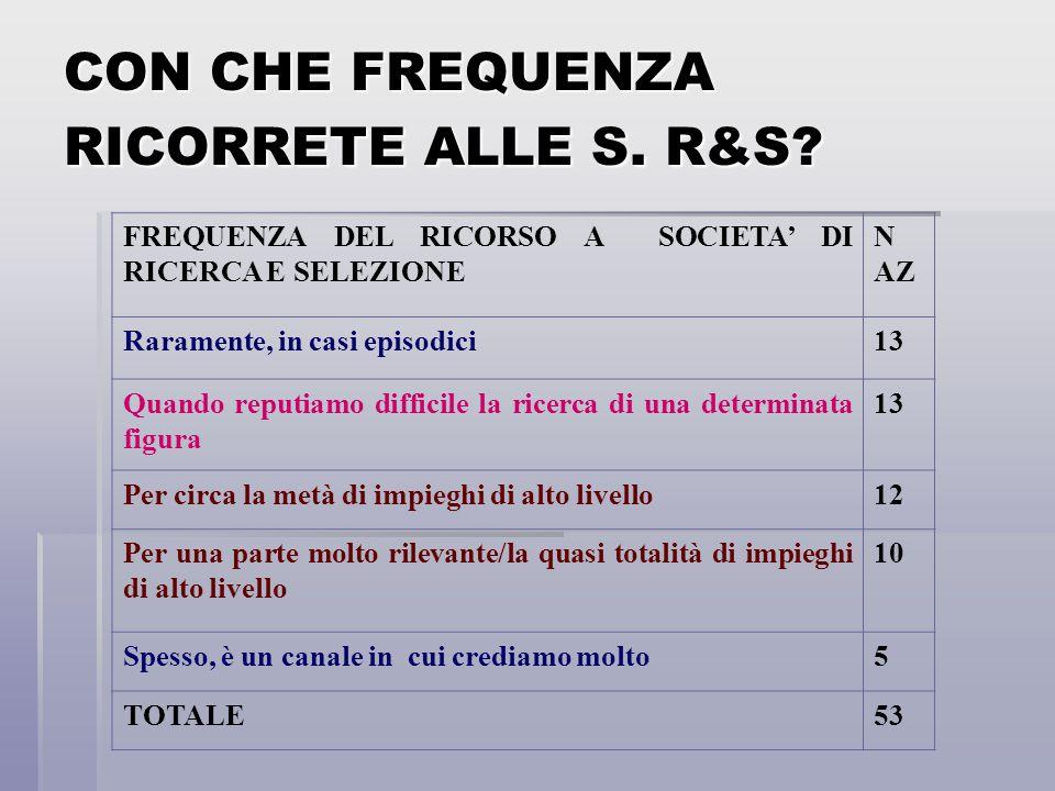 CON CHE FREQUENZA RICORRETE ALLE S. R&S? FREQUENZA DEL RICORSO A SOCIETA' DI RICERCA E SELEZIONE N AZ Raramente, in casi episodici13 Quando reputiamo