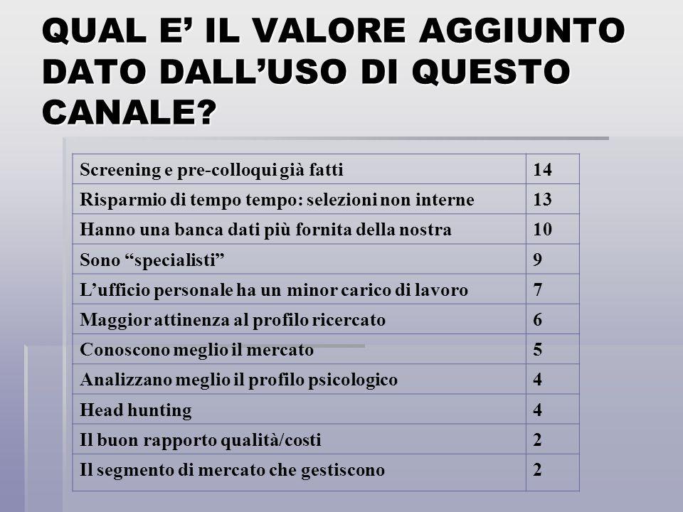 ESISTONO DEGLI SVANTAGGI DELL'USO DI QUESTO CANALE.
