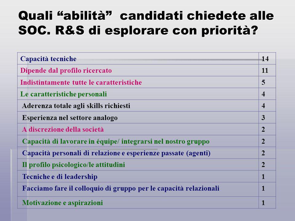 """Quali """"abilità"""" candidati chiedete alle SOC. R&S di esplorare con priorità? Capacità tecniche14 Dipende dal profilo ricercato11 Indistintamente tutte"""