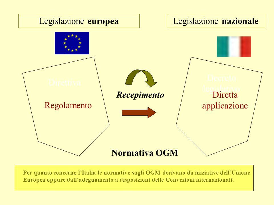 Legislazione europeaLegislazione nazionale Regolamento Direttiva Recepimento Normativa OGM Decreto legislativo Diretta applicazione Per quanto concern