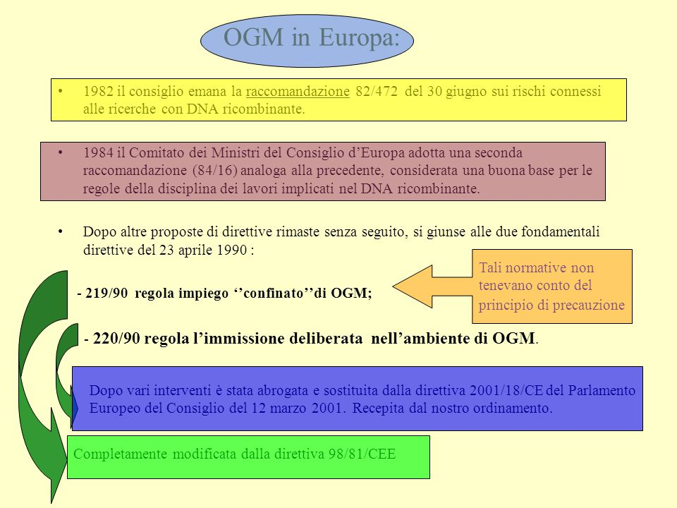 OGM in Europa: 1982 il consiglio emana la raccomandazione 82/472 del 30 giugno sui rischi connessi alle ricerche con DNA ricombinante. 1984 il Comitat