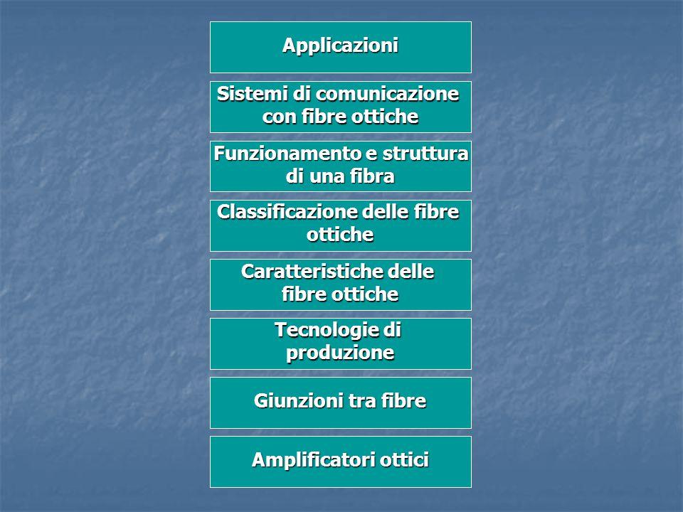 Applicazioni Sistemi di comunicazione con fibre ottiche Funzionamento e struttura di una fibra Caratteristiche delle fibre ottiche Classificazione del