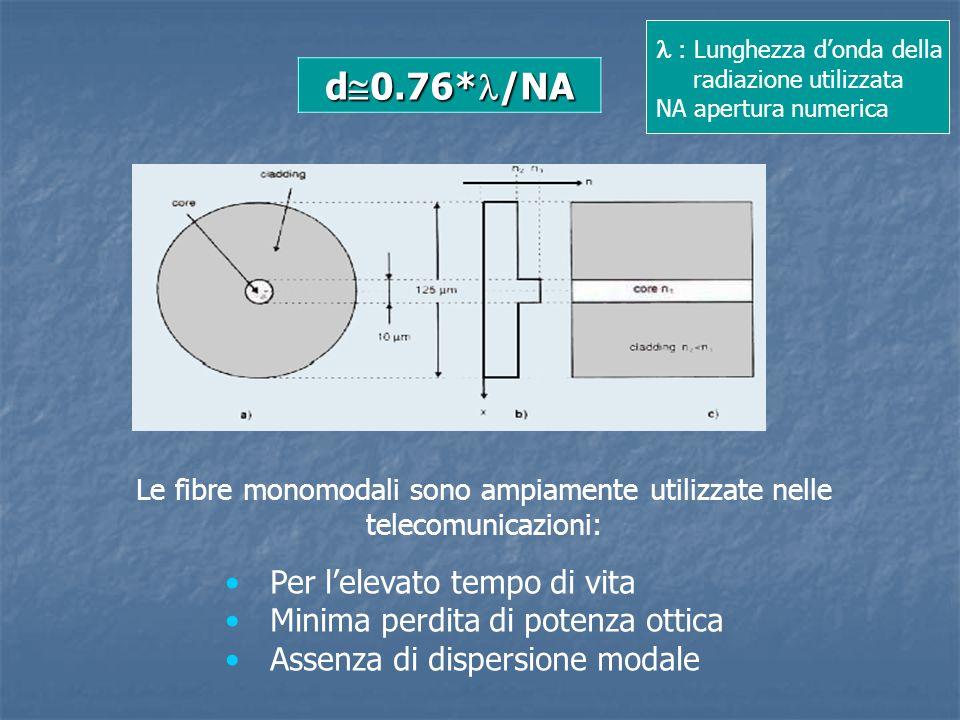 d  0.76* /NA : Lunghezza d'onda della radiazione utilizzata NA apertura numerica Le fibre monomodali sono ampiamente utilizzate nelle telecomunicazio
