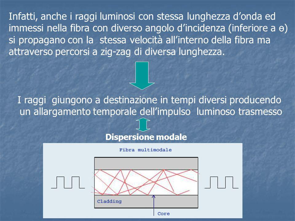 Infatti, anche i raggi luminosi con stessa lunghezza d'onda ed immessi nella fibra con diverso angolo d'incidenza (inferiore a ө) si propagano con la