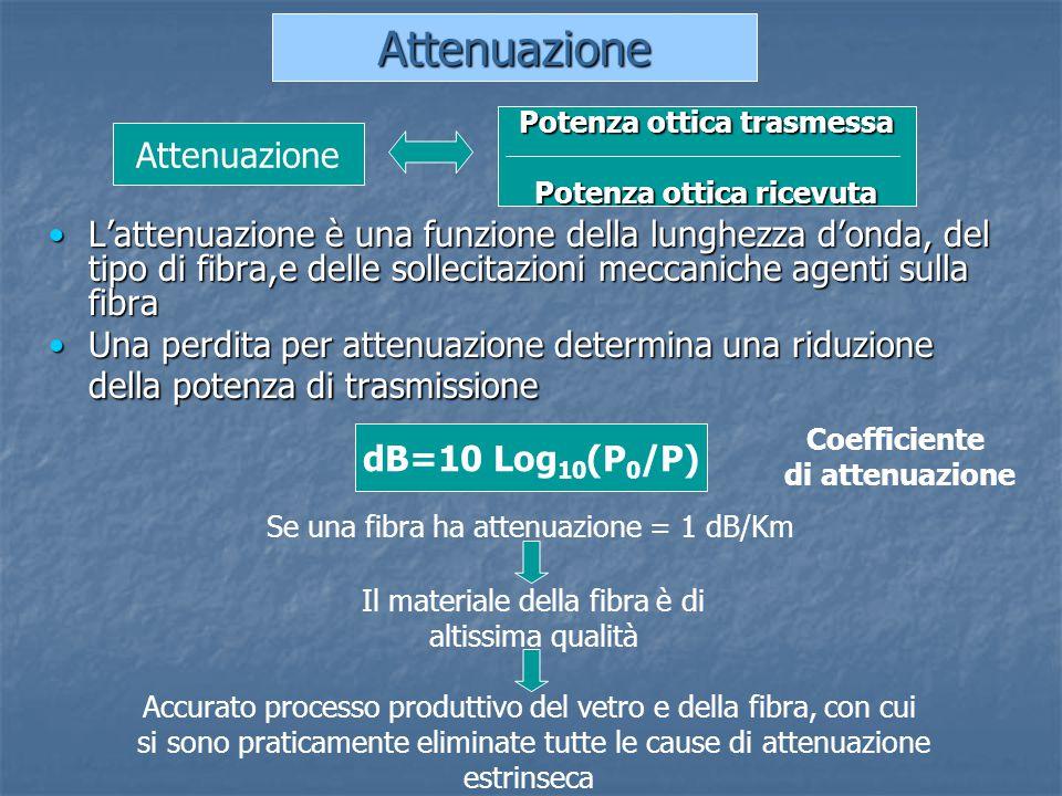 L'attenuazione è una funzione della lunghezza d'onda, del tipo di fibra,e delle sollecitazioni meccaniche agenti sulla fibraL'attenuazione è una funzi